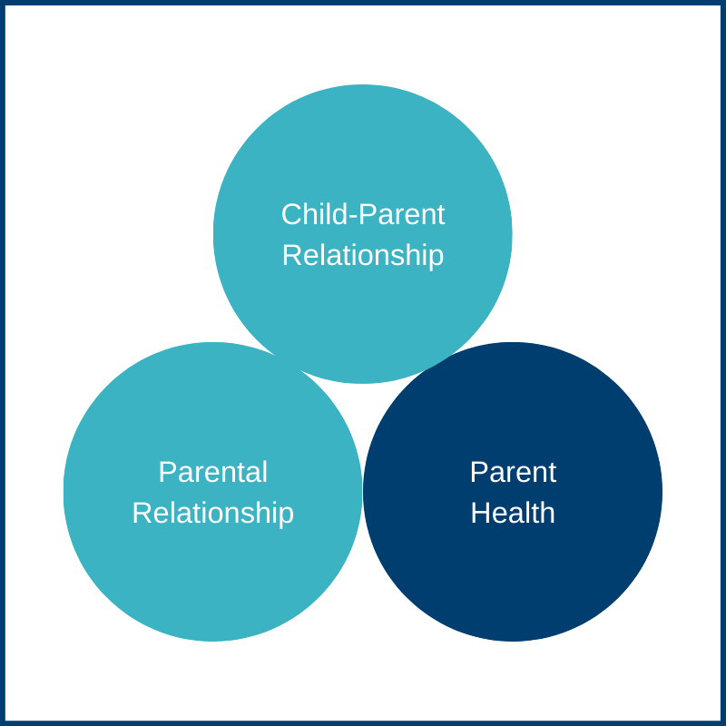 Parent Self-Care & Resilience